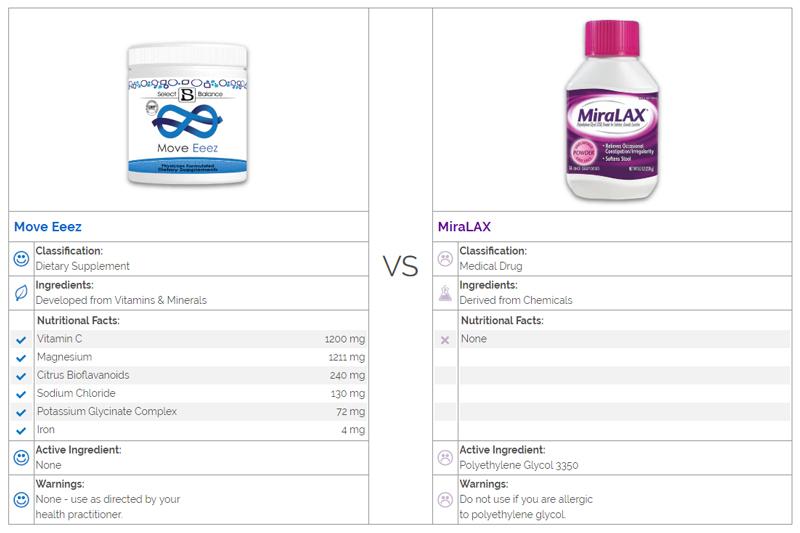 Move Eeez vs. MiraLax Comparison